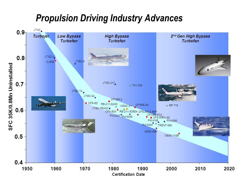 Propulsion Driving Industry Advances PW4098 PW4084 JT8D-217 JT8D-9 JT3D-1 JT9D-7R4G2 JT9D-3A JT9D-7A PW4056 PW2037 V2500 A1 PW4168 CJ805 CF6-6D CFM56-2 CFM56-5A GE90-85B CF6-80A CFM56-5C4 CF6-80C2-B6F CF6-80E1-A2 RB-211-535E4 TRENT 895 RB-211-524D TAY 620 BR 715 19501960197019801990200020102020 Certification Date SFC 35K/0.8Mn Uninstalled JT3C Low Bypass Turbofan 2 nd Gen High Bypass Turbofan High Bypass Turbofan Turbojet GE90-115B 0.9 0.8 0.7 0.6 0.5 0.4