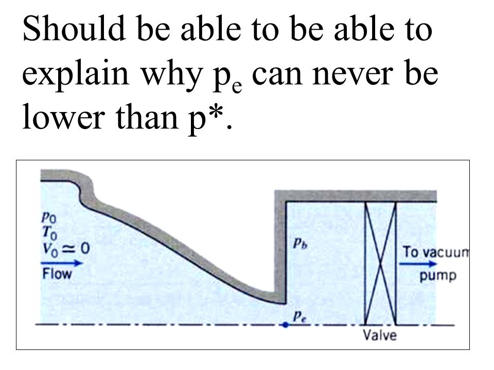 Should be able to be able to explain why p e can never be lower than p*.