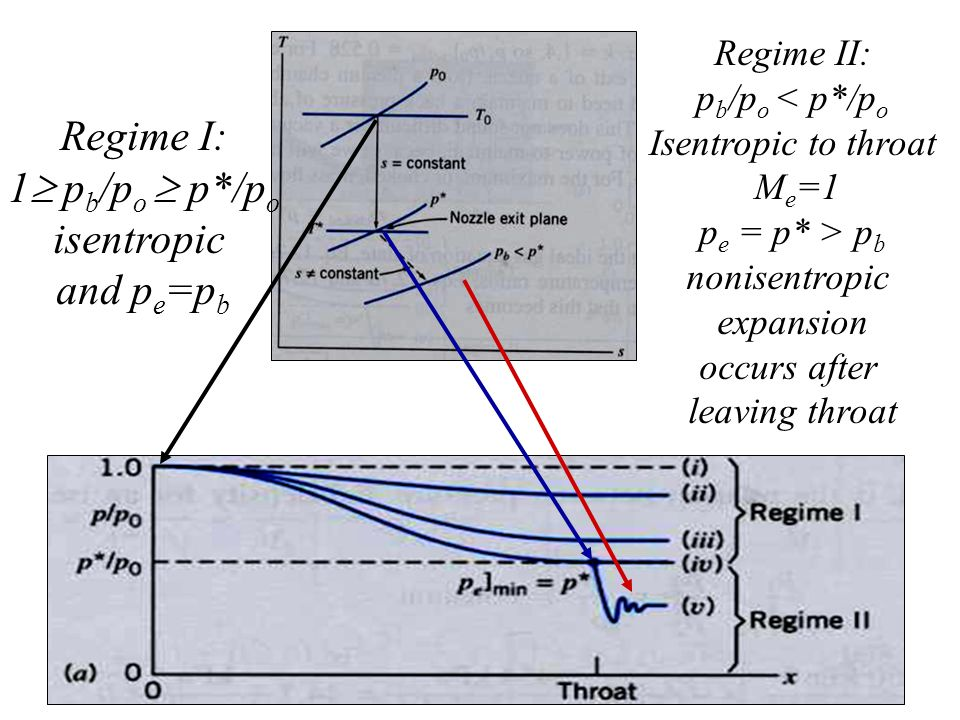 Regime I: 1  p b /p o  p*/p o isentropic and p e =p b Regime II: p b /p o < p*/p o Isentropic to throat M e =1 p e = p* > p b nonisentropic expansion occurs after leaving throat