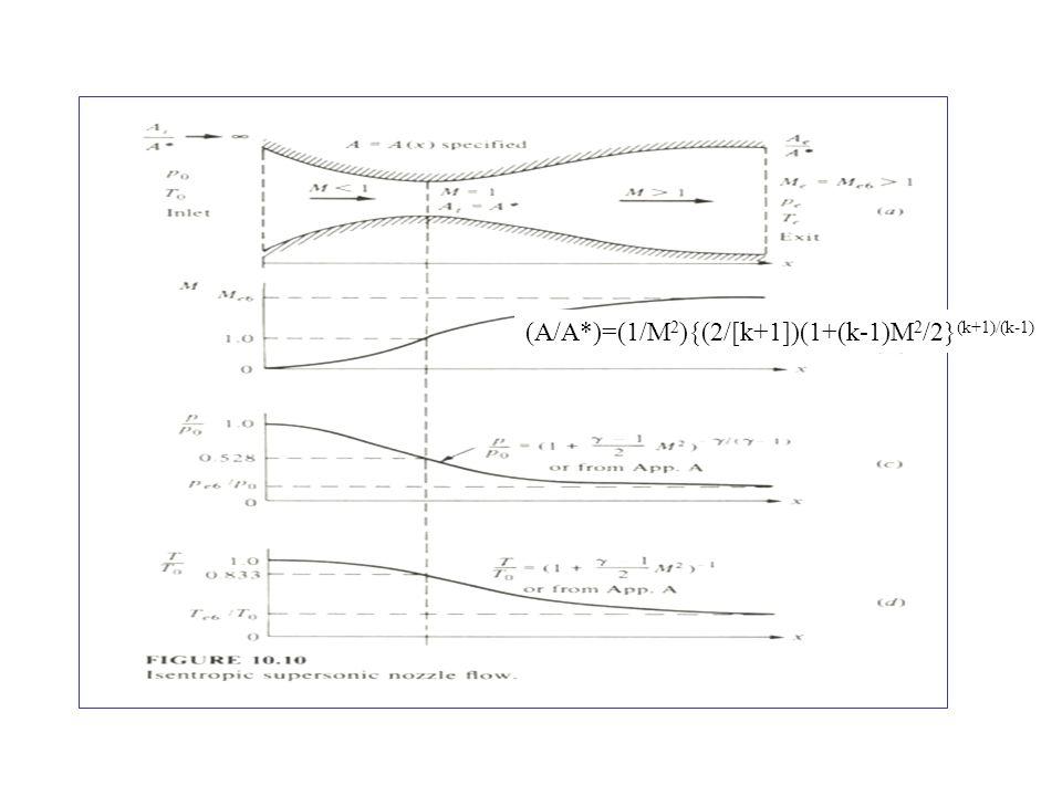 (A/A*)=(1/M 2 ){(2/[k+1])(1+(k-1)M 2 /2} (k+1)/(k-1)