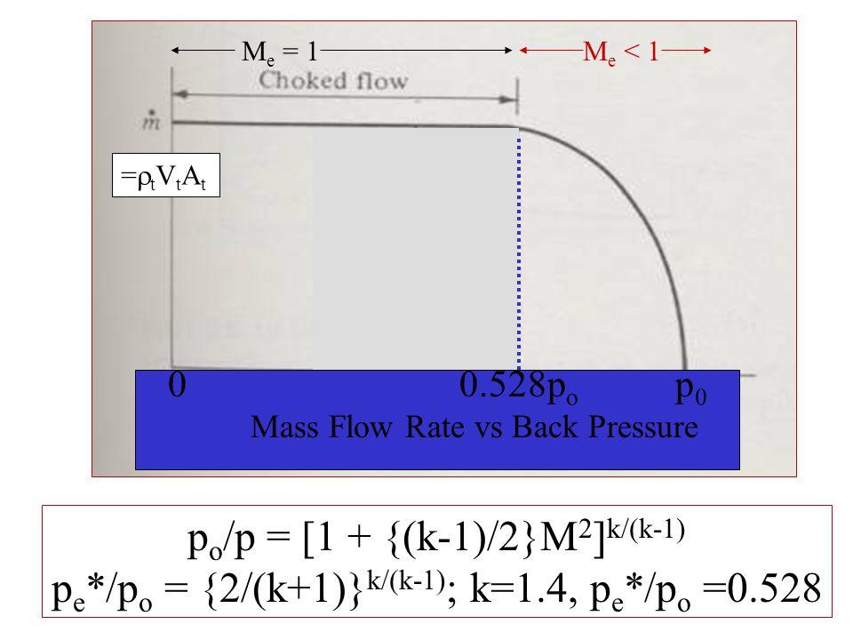 M e = 1 M e < 1 p o /p = [1 + {(k-1)/2}M 2 ] k/(k-1) p e */p o = {2/(k+1)} k/(k-1) ; k=1.4, p e */p o =0.528 =tVtAt=tVtAt 0 0.528p o p 0 Mass Flow Rate vs Back Pressure