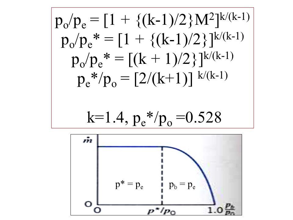 p o /p e = [1 + {(k-1)/2}M 2 ] k/(k-1) p o /p e * = [1 + {(k-1)/2}] k/(k-1) p o /p e * = [(k + 1)/2}] k/(k-1) p e */p o = [2/(k+1)] k/(k-1) k=1.4, p e */p o =0.528 p b = p e p* = p e