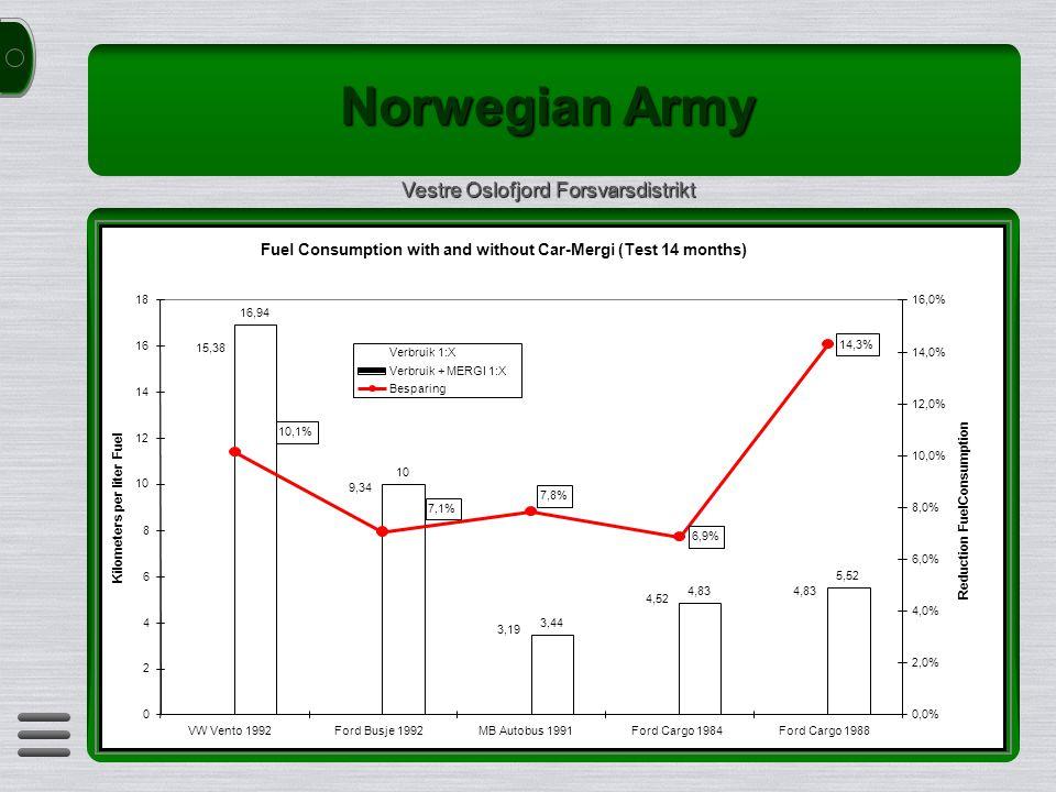 Norwegian Army Vestre Oslofjord Forsvarsdistrikt