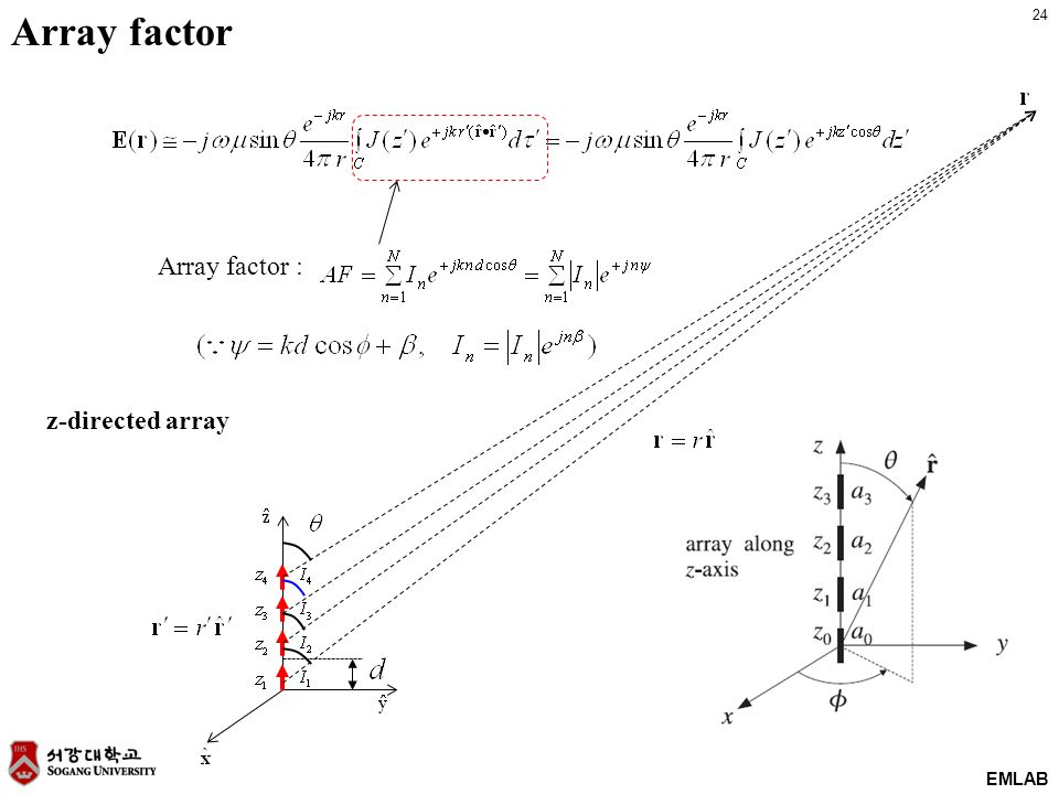 24 EMLAB Array factor : Array factor z-directed array
