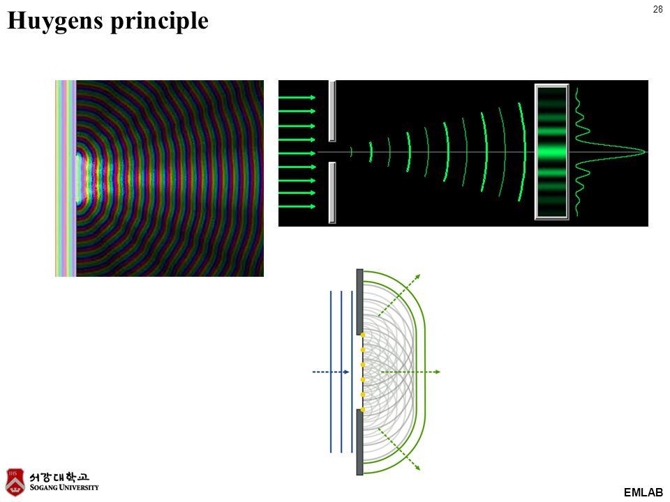 28 EMLAB Huygens principle