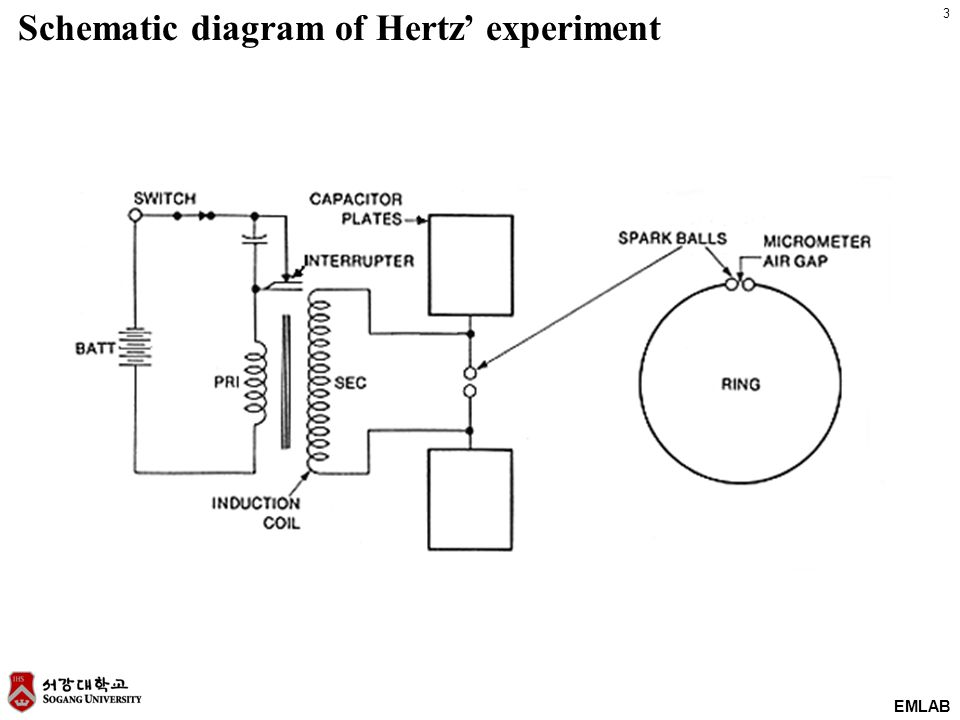 3 EMLAB Schematic diagram of Hertz' experiment