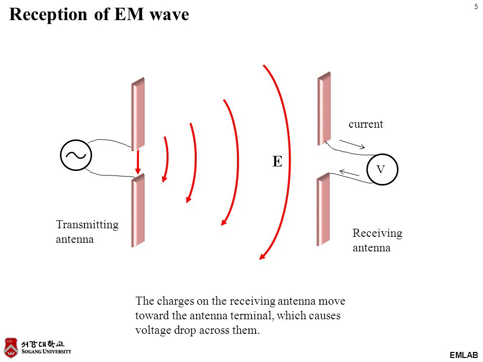 5 EMLAB V Reception of EM wave current Transmitting antenna Receiving antenna The charges on the receiving antenna move toward the antenna terminal, which causes voltage drop across them.