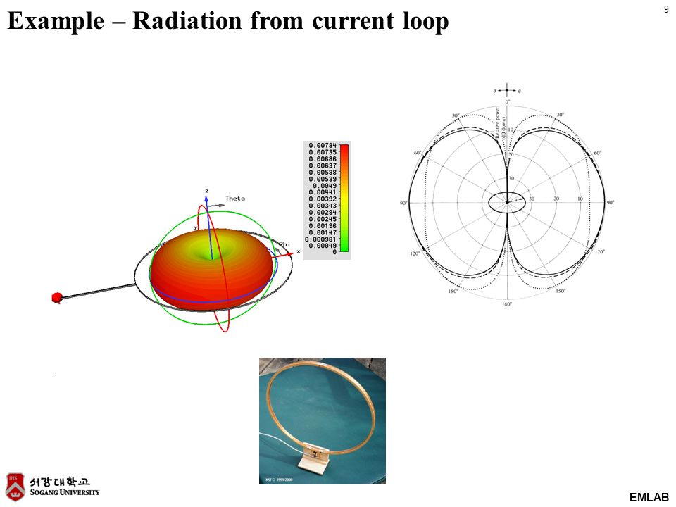 9 EMLAB Example – Radiation from current loop