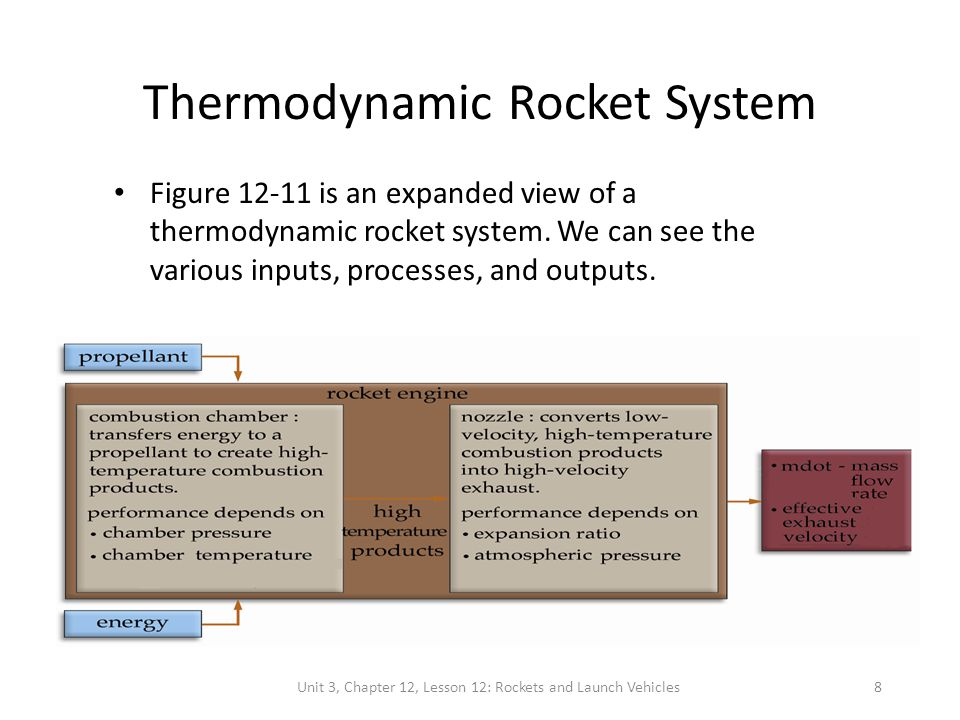 Unit 3, Chapter 12, Lesson 12: Rockets and Launch Vehicles8 Thermodynamic Rocket System Figure 12-11 is an expanded view of a thermodynamic rocket system.