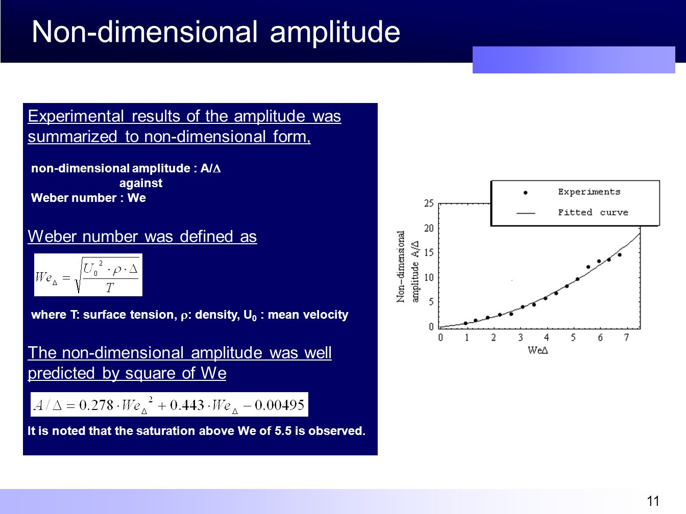 11 Non-dimensional amplitude Experimental results of the amplitude was summarized to non-dimensional form, non-dimensional amplitude : A/  against Weber number : We Weber number was defined as where T: surface tension,  : density, U 0 : mean velocity The non-dimensional amplitude was well predicted by square of We It is noted that the saturation above We of 5.5 is observed..