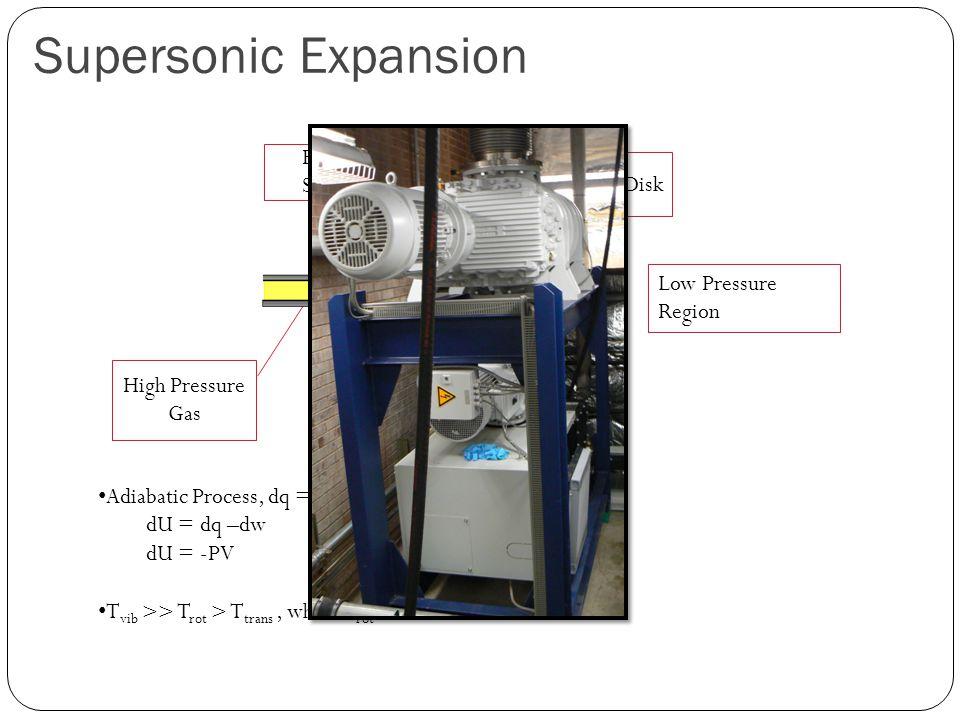 Supersonic Expansion Barrel Shock High Pressure Gas Small Orifice Adiabatic Process, dq = 0 dU = dq –dw dU = -PV T vib >> T rot > T trans, where T rot ~ 0.5-30 K Low Pressure Region Mach Disk