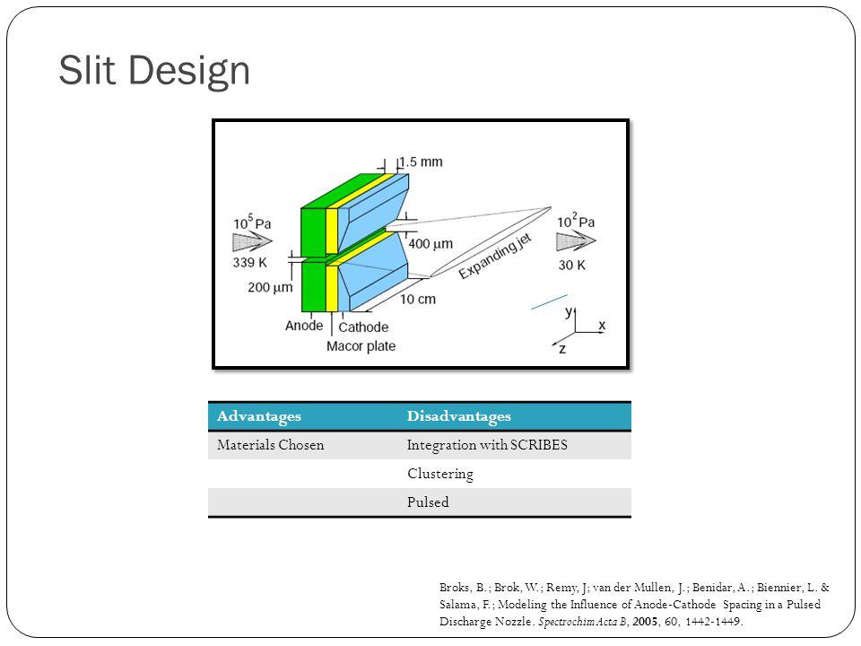 Slit Design Broks, B.; Brok, W.; Remy, J; van der Mullen, J.; Benidar, A.; Biennier, L.