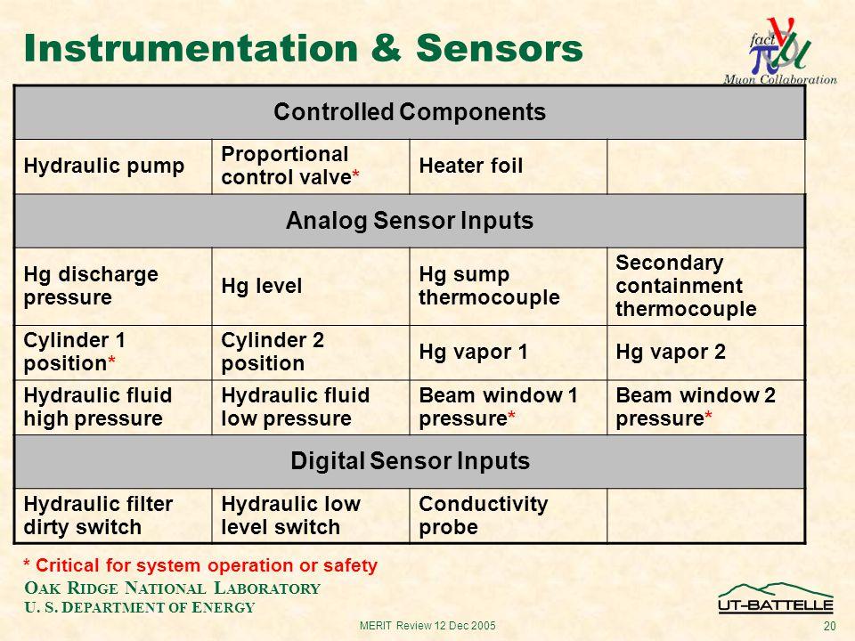 O AK R IDGE N ATIONAL L ABORATORY U. S. D EPARTMENT OF E NERGY 20 MERIT Review 12 Dec 2005 Instrumentation & Sensors Controlled Components Hydraulic p