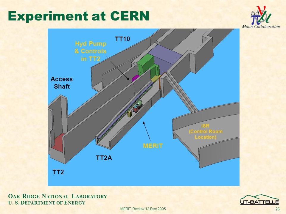 O AK R IDGE N ATIONAL L ABORATORY U. S. D EPARTMENT OF E NERGY 26 MERIT Review 12 Dec 2005 Experiment at CERN TT10 TT2 TT2A ISR (Control Room Location