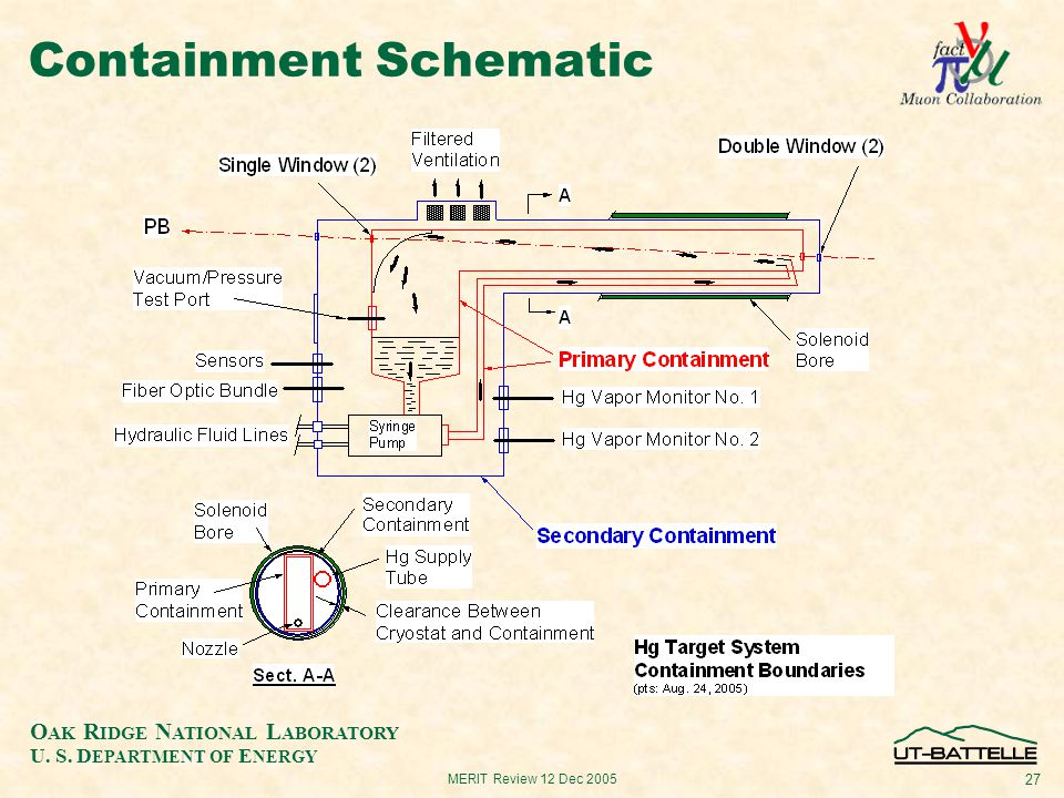 O AK R IDGE N ATIONAL L ABORATORY U. S. D EPARTMENT OF E NERGY 27 MERIT Review 12 Dec 2005 Containment Schematic