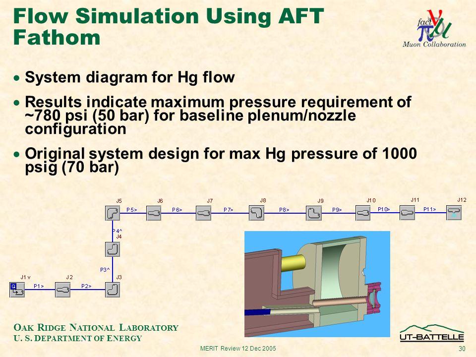 O AK R IDGE N ATIONAL L ABORATORY U. S. D EPARTMENT OF E NERGY 30 MERIT Review 12 Dec 2005 Flow Simulation Using AFT Fathom  System diagram for Hg fl