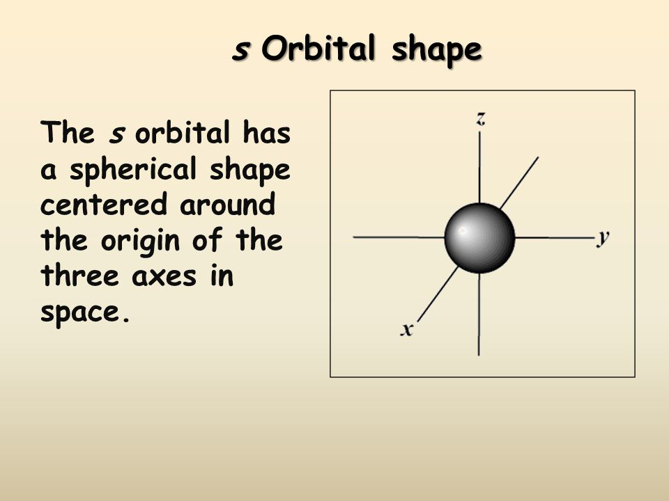 The s orbital has a spherical shape centered around the origin of the three axes in space.