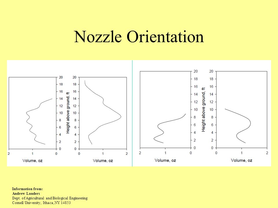 Nozzle Orientation Information from: Andrew Landers Dept.