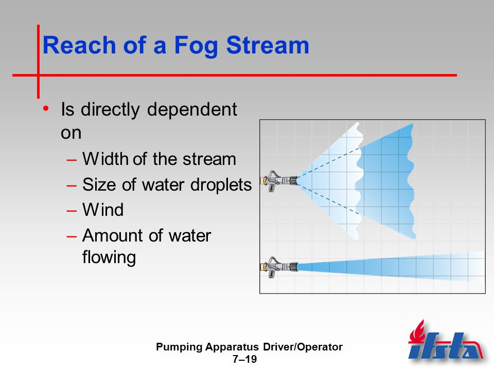 Pumping Apparatus Driver/Operator 7–19 Reach of a Fog Stream Is directly dependent on –Width of the stream –Size of water droplets –Wind –Amount of wa