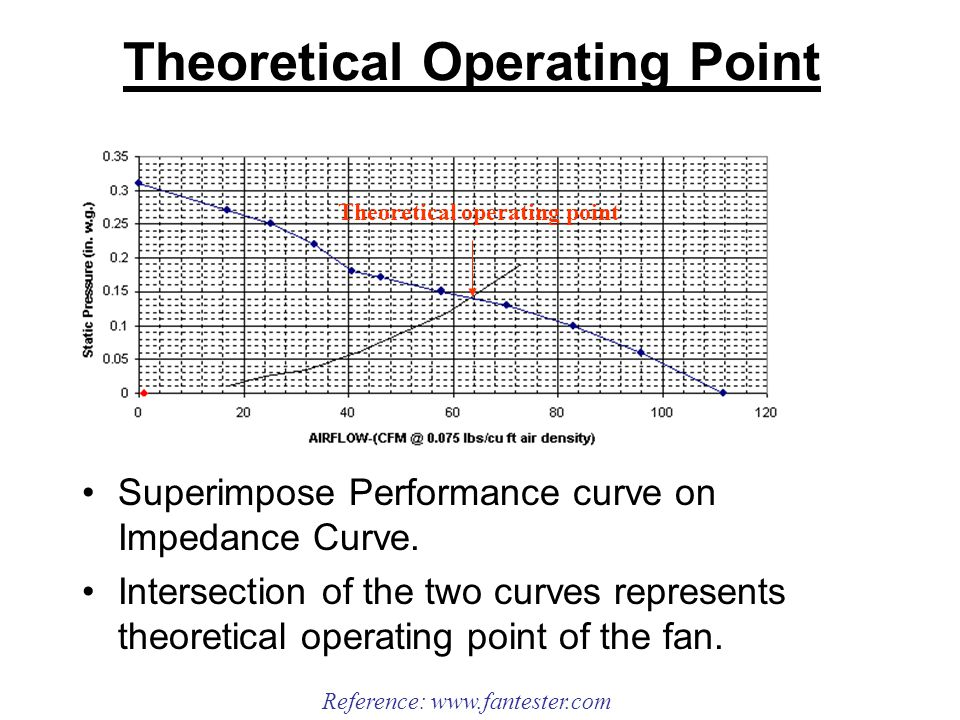 Theoretical Operating Point Superimpose Performance curve on Impedance Curve.