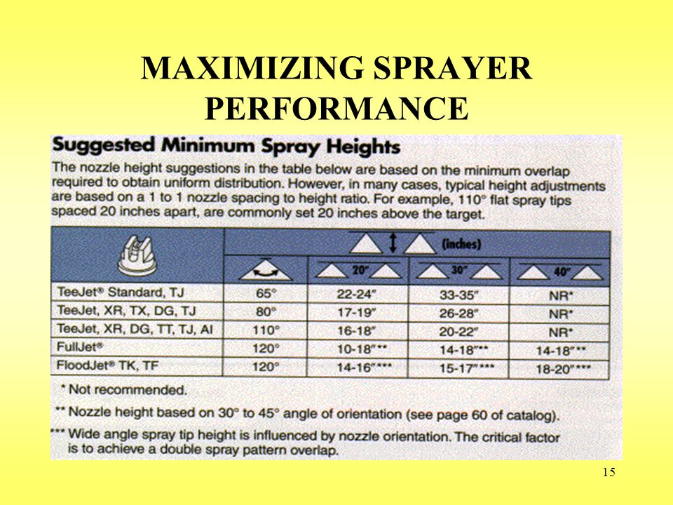 15 MAXIMIZING SPRAYER PERFORMANCE