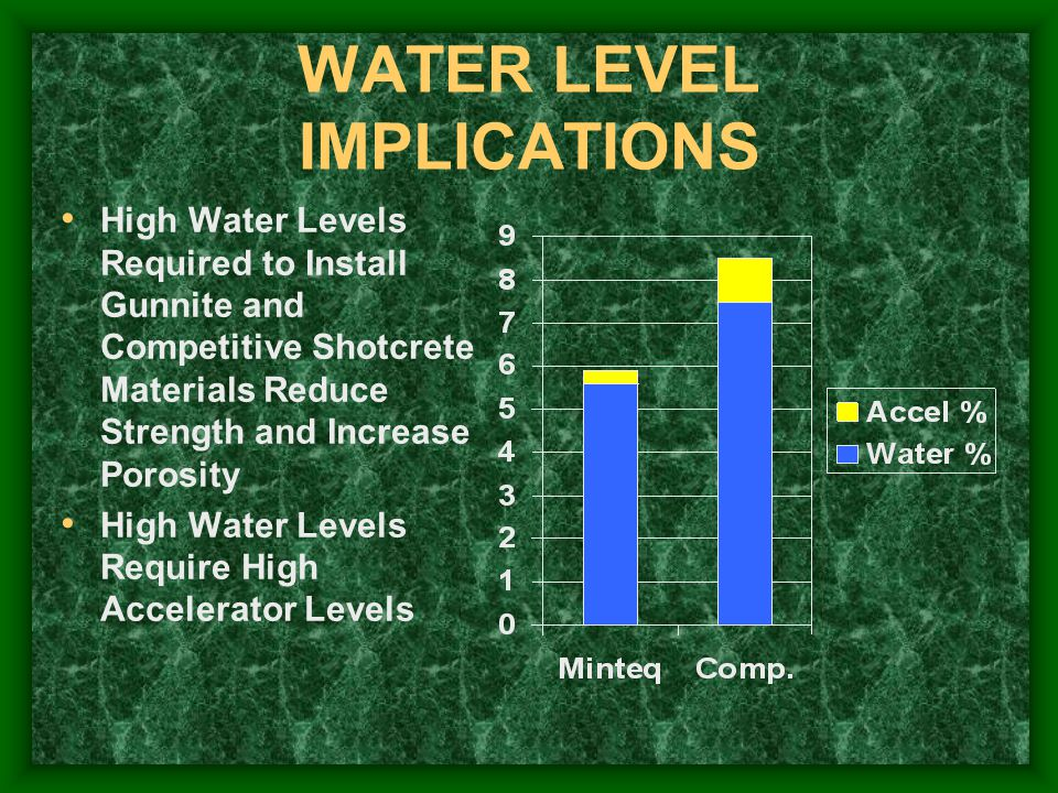 WATER LEVEL IMPLICATIONS High Water Levels Required to Install Gunnite and Competitive Shotcrete Materials Reduce Strength and Increase Porosity High