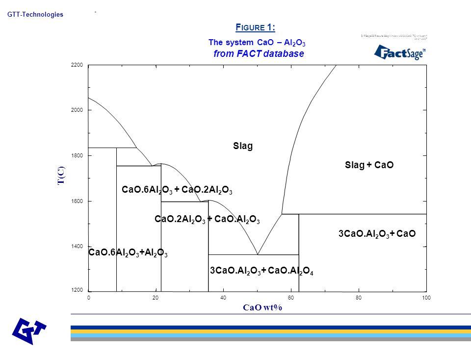 GTT-Technologies F IGURE 1: CaO.2Al 2 O 3 + CaO.Al 2 O 3 3CaO.Al 2 O 3 + CaO.Al 2 O 4 CaO.6Al 2 O 3 +Al 2 O 3