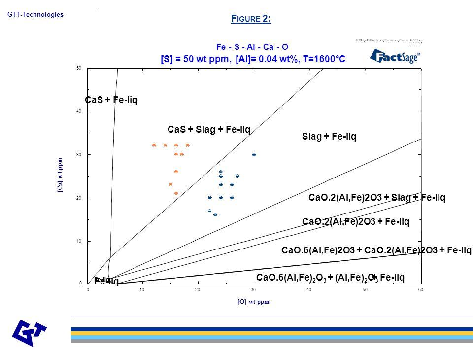 GTT-Technologies Figure 3: Phase Fields for T=1600 C and various wt ppm Oxgen