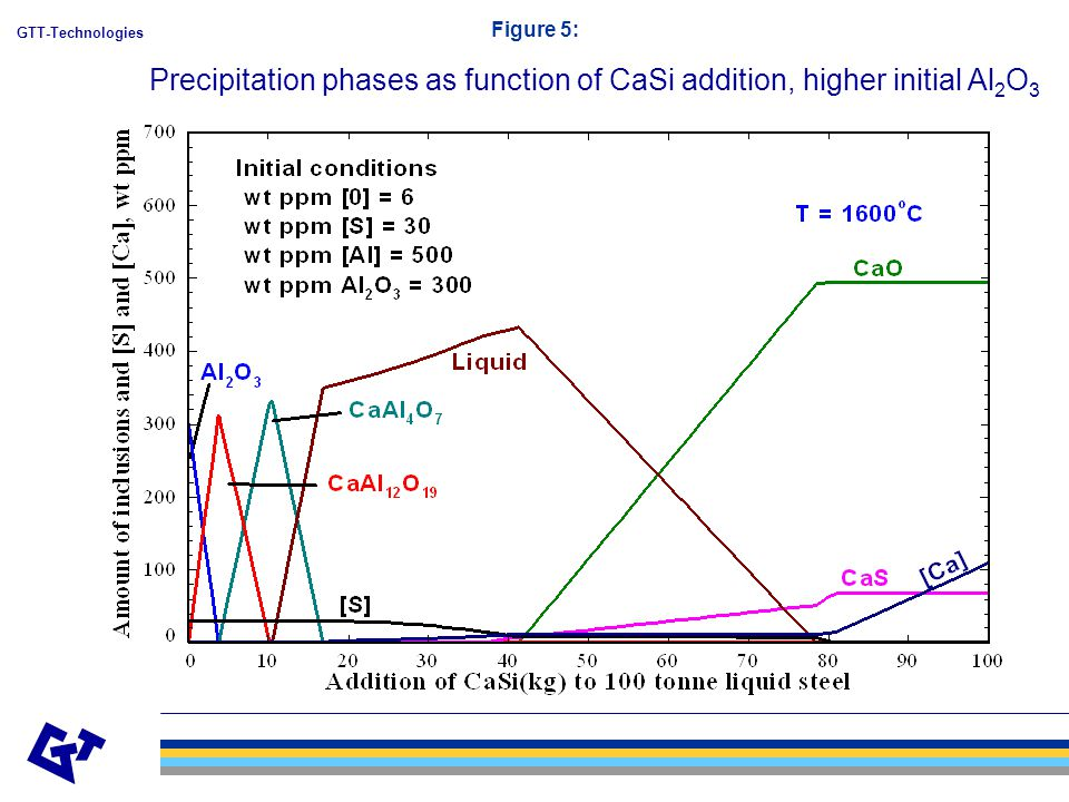 GTT-Technologies Figure 5: Precipitation phases as function of CaSi addition, higher initial Al 2 O 3