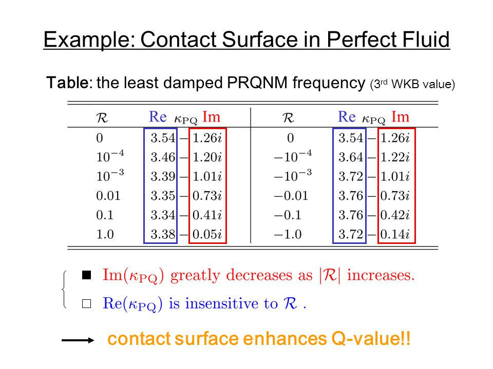 Example: Contact Surface in Perfect Fluid Re Im Table: the least damped PRQNM frequency (3 rd WKB value) contact surface enhances Q-value!!