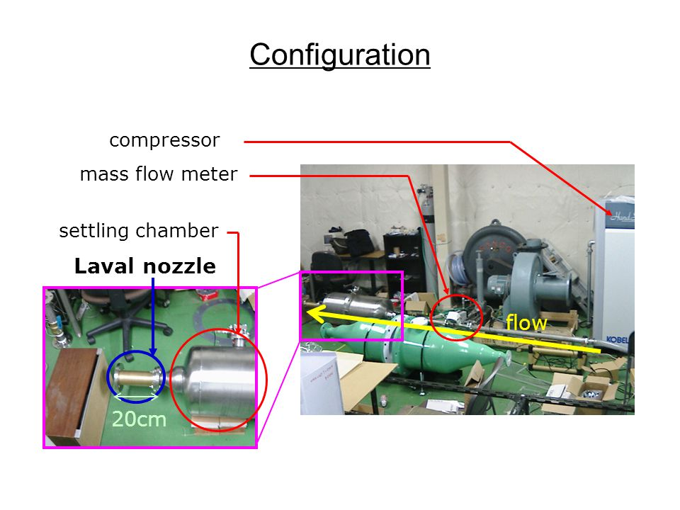 Potential Barrier for Different Laval Nozzles 1.04L 3.92L -2 11.4L -2 1.19L flow sonic horizon flow sonic horizon