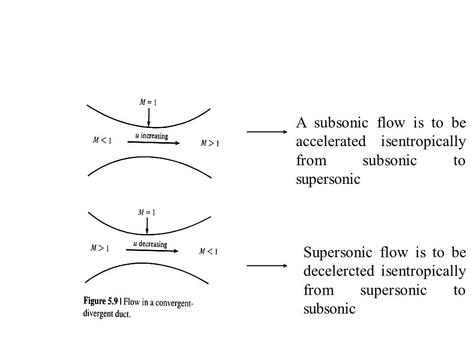 A subsonic flow is to be accelerated isentropically from subsonic to supersonic Supersonic flow is to be decelercted isentropically from supersonic to