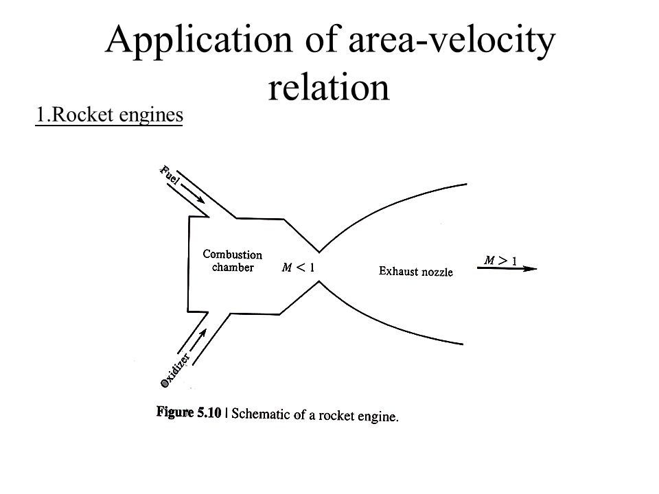 Application of area-velocity relation 1.Rocket engines
