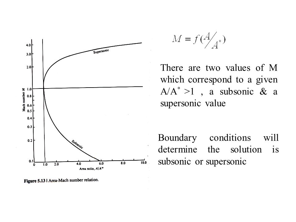 There are two values of M which correspond to a given A/A * >1, a subsonic & a supersonic value Boundary conditions will determine the solution is subsonic or supersonic