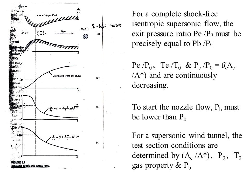 1.For a complete shock-free isentropic supersonic flow, the exit pressure ratio Pe /P 0 must be precisely equal to Pb /P 0 2.Pe /P 0 、 Te /T 0 & P e /P 0 = f(A e /A*) and are continuously decreasing.