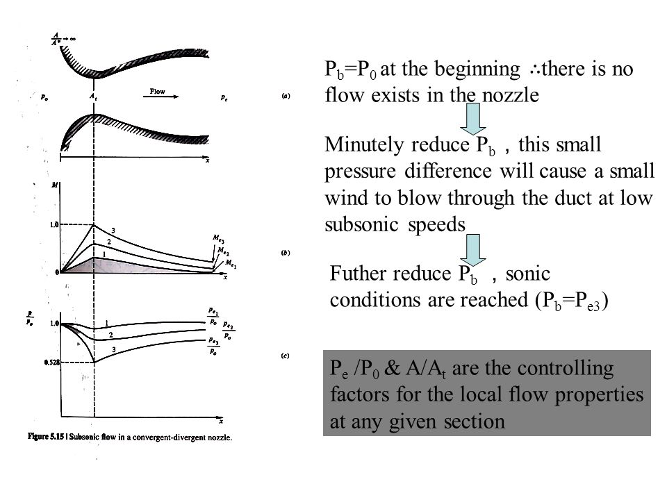 P b =P 0 at the beginning ∴ there is no flow exists in the nozzle Minutely reduce P b , this small pressure difference will cause a small wind to blow