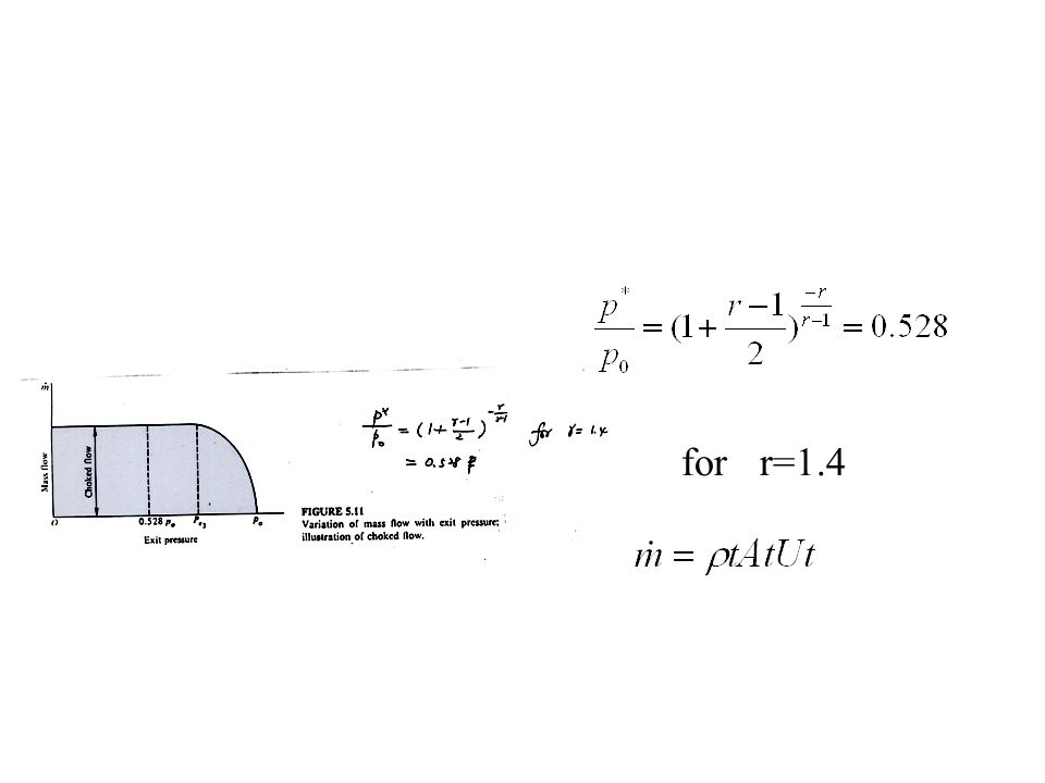 for r=1.4