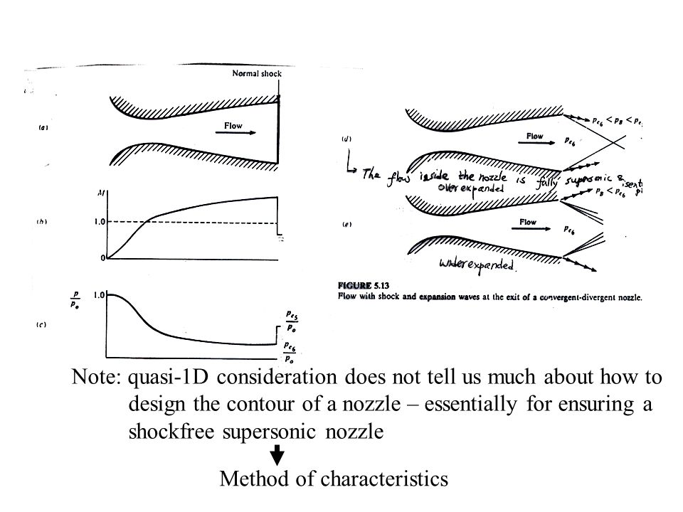 Note: quasi-1D consideration does not tell us much about how to design the contour of a nozzle – essentially for ensuring a shockfree supersonic nozzle Method of characteristics