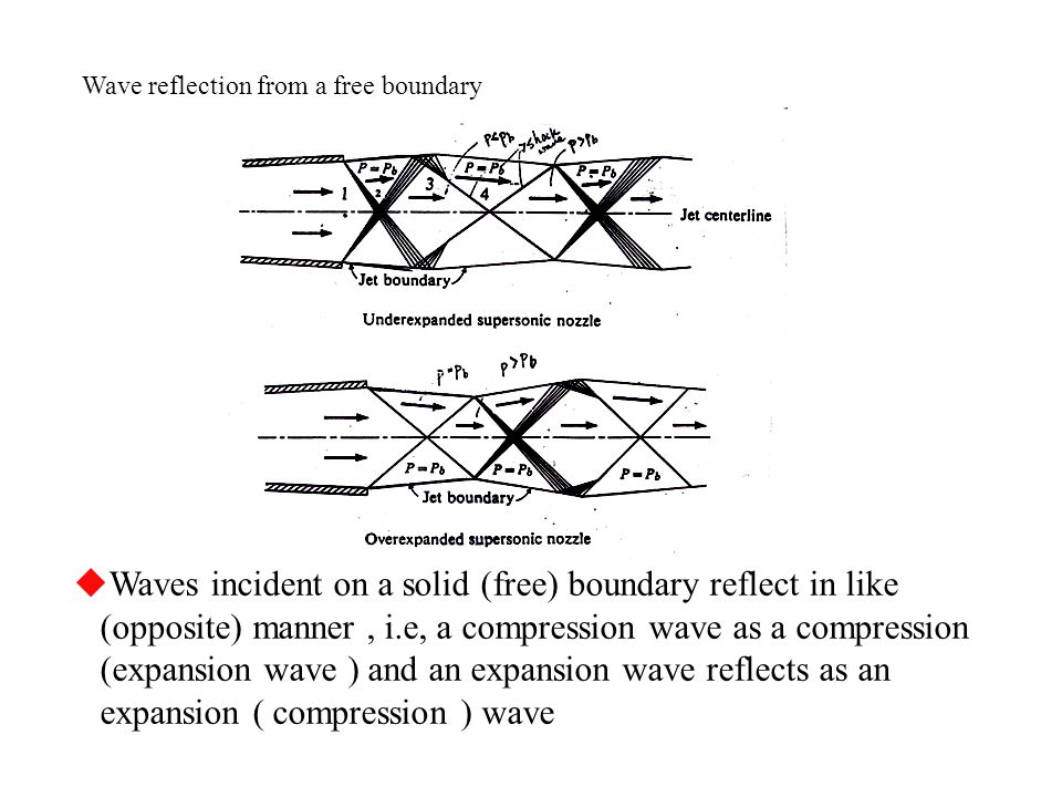 Wave reflection from a free boundary  Waves incident on a solid (free) boundary reflect in like (opposite) manner, i.e, a compression wave as a compr