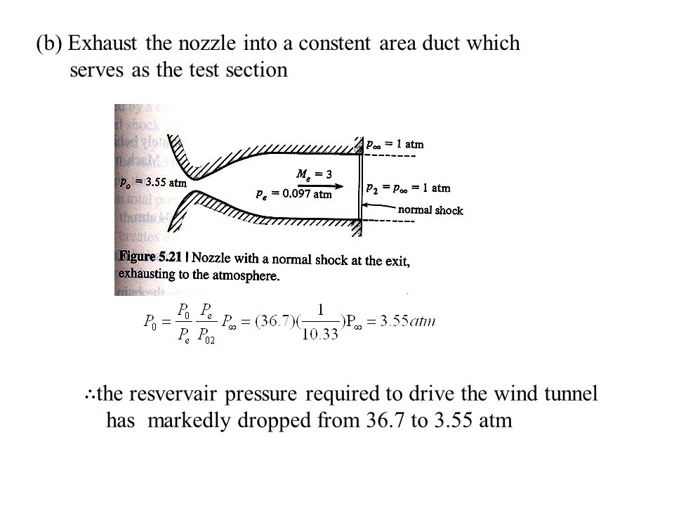 (b) Exhaust the nozzle into a constent area duct which serves as the test section ∴ the resvervair pressure required to drive the wind tunnel has markedly dropped from 36.7 to 3.55 atm