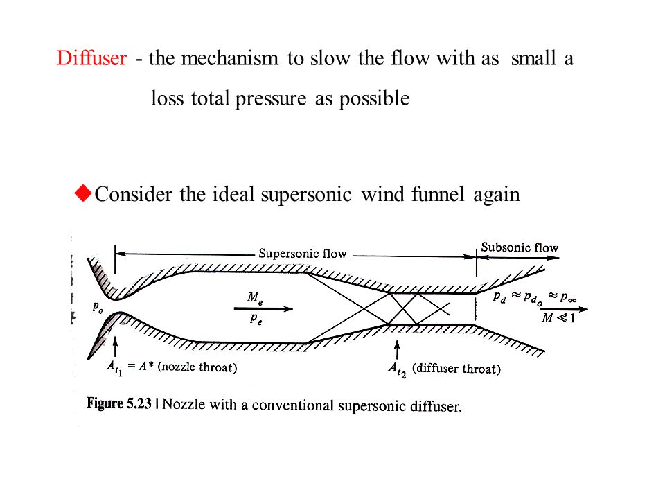 Diffuser - the mechanism to slow the flow with as small a loss total pressure as possible  Consider the ideal supersonic wind funnel again