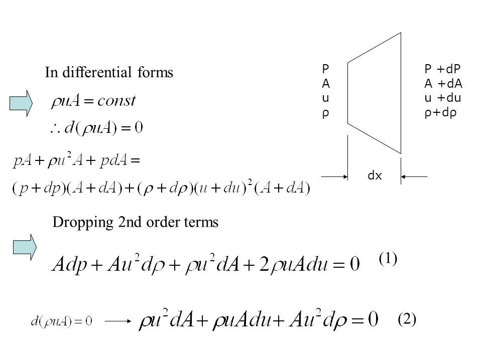 PAuρPAuρ P +dP A +dA u +du ρ+dρ dx In differential forms Dropping 2nd order terms (1) (2)