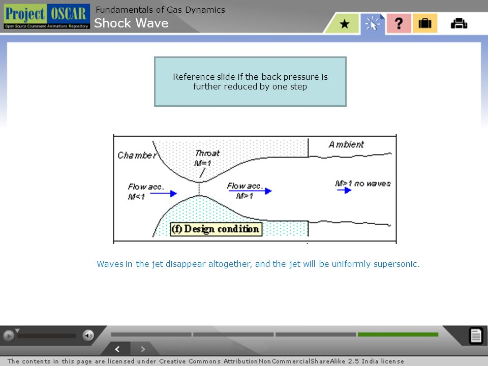 Shock Wave Fundamentals of Gas Dynamics Reference slide if the back pressure is further reduced by one step Waves in the jet disappear altogether, and the jet will be uniformly supersonic.