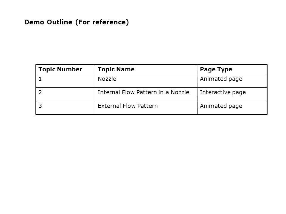 Demo Outline (For reference)  Topic NumberTopic NamePage Type 1NozzleAnimated page 2Internal Flow Pattern in a NozzleInteractive page 3External Flow PatternAnimated page