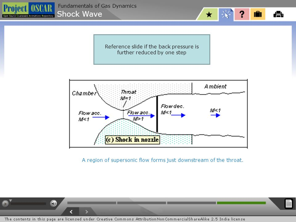 Shock Wave Fundamentals of Gas Dynamics Reference slide if the back pressure is further reduced by one step The supersonic region extends all the way down the nozzle until the shock is sitting at the nozzle exit.