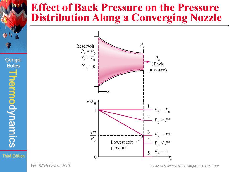 WCB/McGraw-Hill © The McGraw-Hill Companies, Inc.,1998 Thermodynamics Çengel Boles Third Edition Effect of Back Pressure on the Pressure Distribution