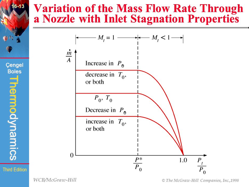 WCB/McGraw-Hill © The McGraw-Hill Companies, Inc.,1998 Thermodynamics Çengel Boles Third Edition Variation of the Mass Flow Rate Through a Nozzle with