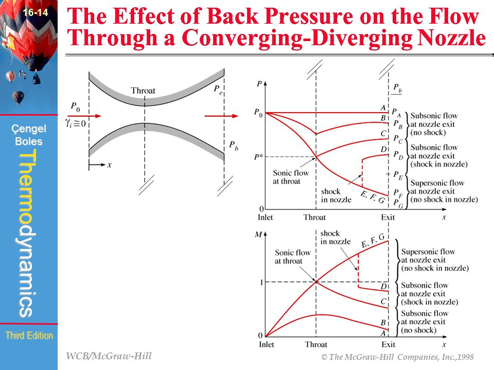 WCB/McGraw-Hill © The McGraw-Hill Companies, Inc.,1998 Thermodynamics Çengel Boles Third Edition The Effect of Back Pressure on the Flow Through a Con