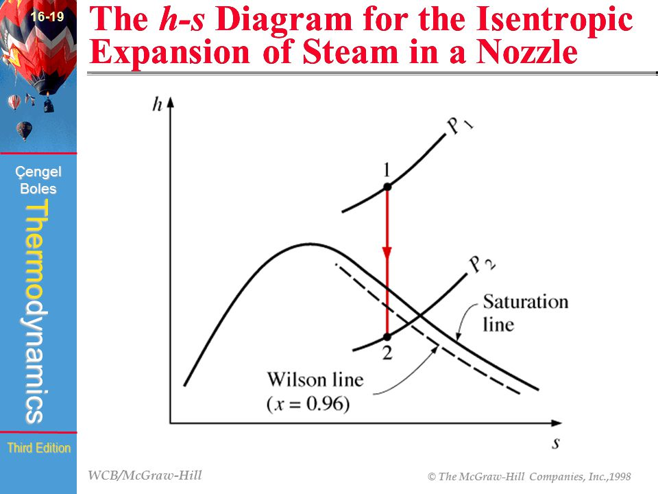 WCB/McGraw-Hill © The McGraw-Hill Companies, Inc.,1998 Thermodynamics Çengel Boles Third Edition The h-s Diagram for the Isentropic Expansion of Steam