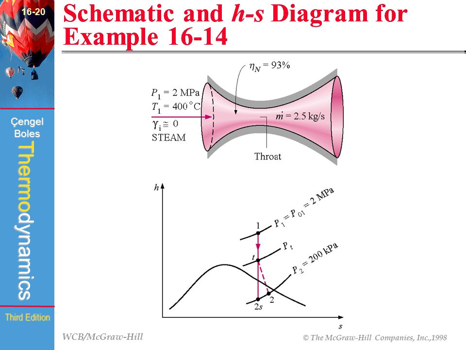 WCB/McGraw-Hill © The McGraw-Hill Companies, Inc.,1998 Thermodynamics Çengel Boles Third Edition Schematic and h-s Diagram for Example 16-14 (Fig.16-3